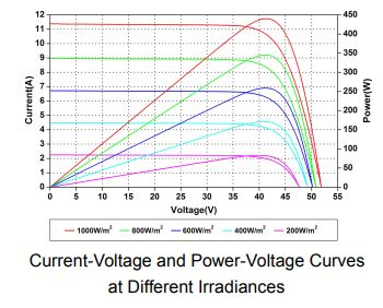 Grafica Voltaje Potencia 450w Amerisolar
