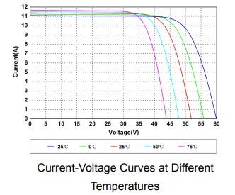 Grafica Temperaturas 450w Amerisolar