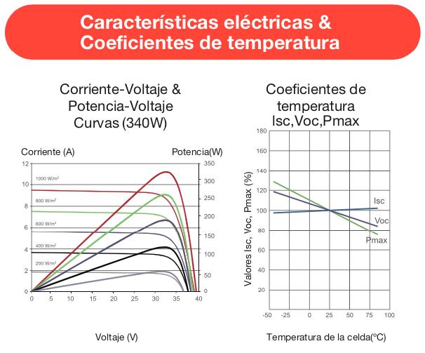 Panel solar 370W monocristalino curvas